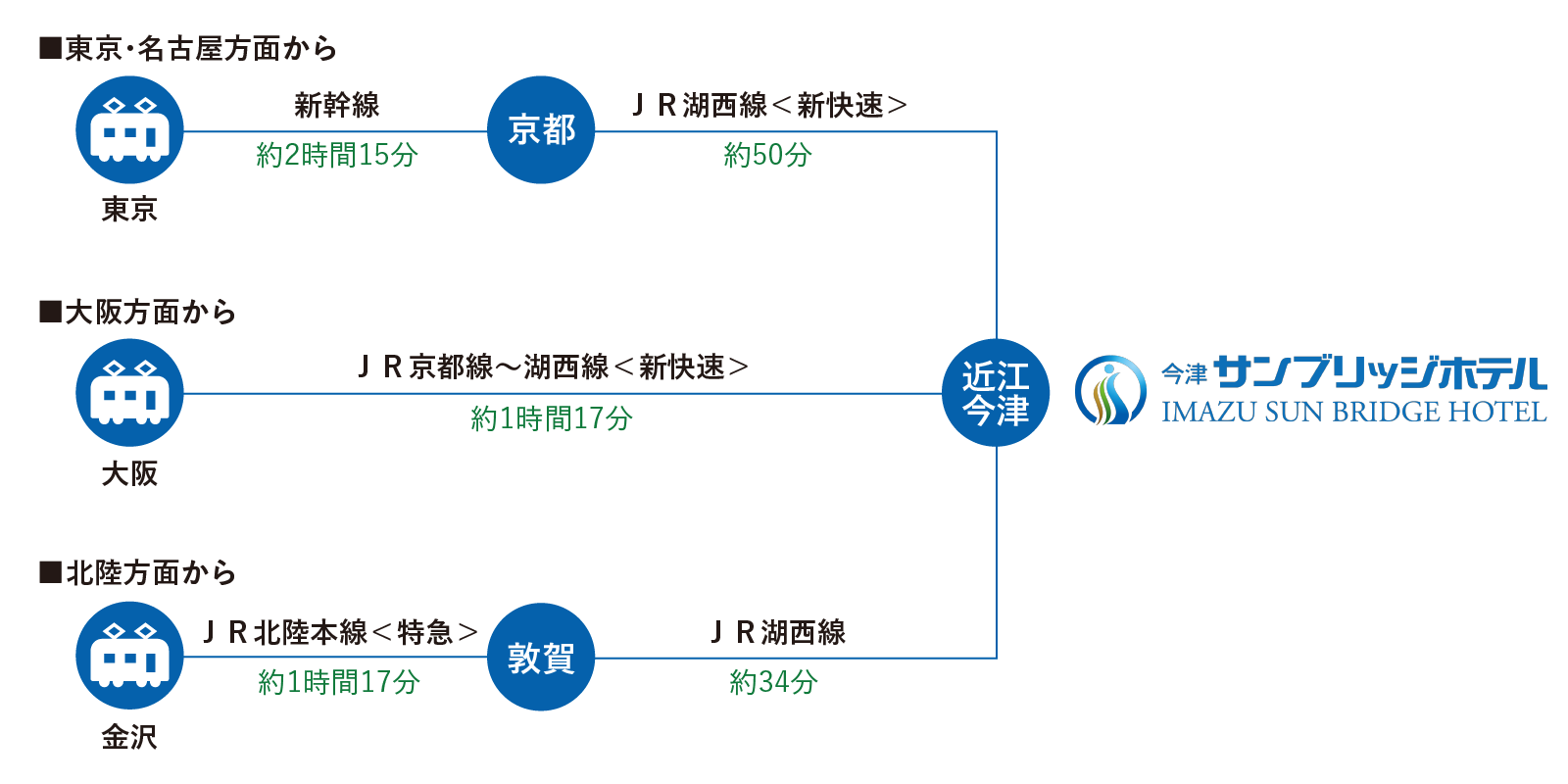 電車での経路図